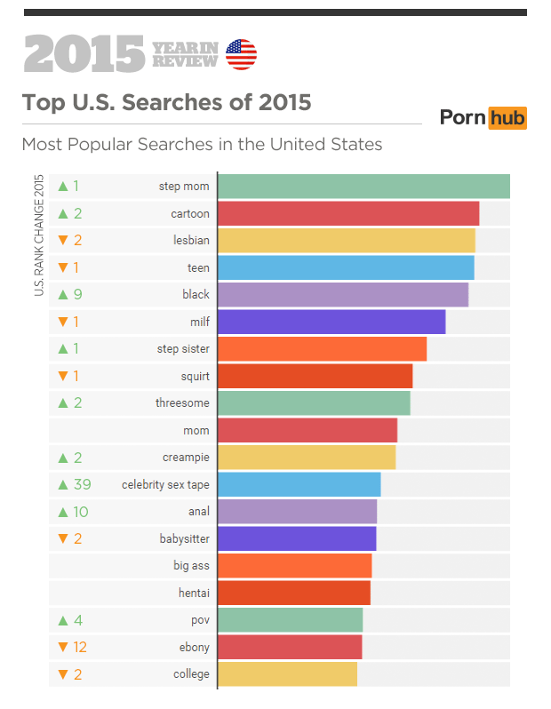 What is the most popular porn