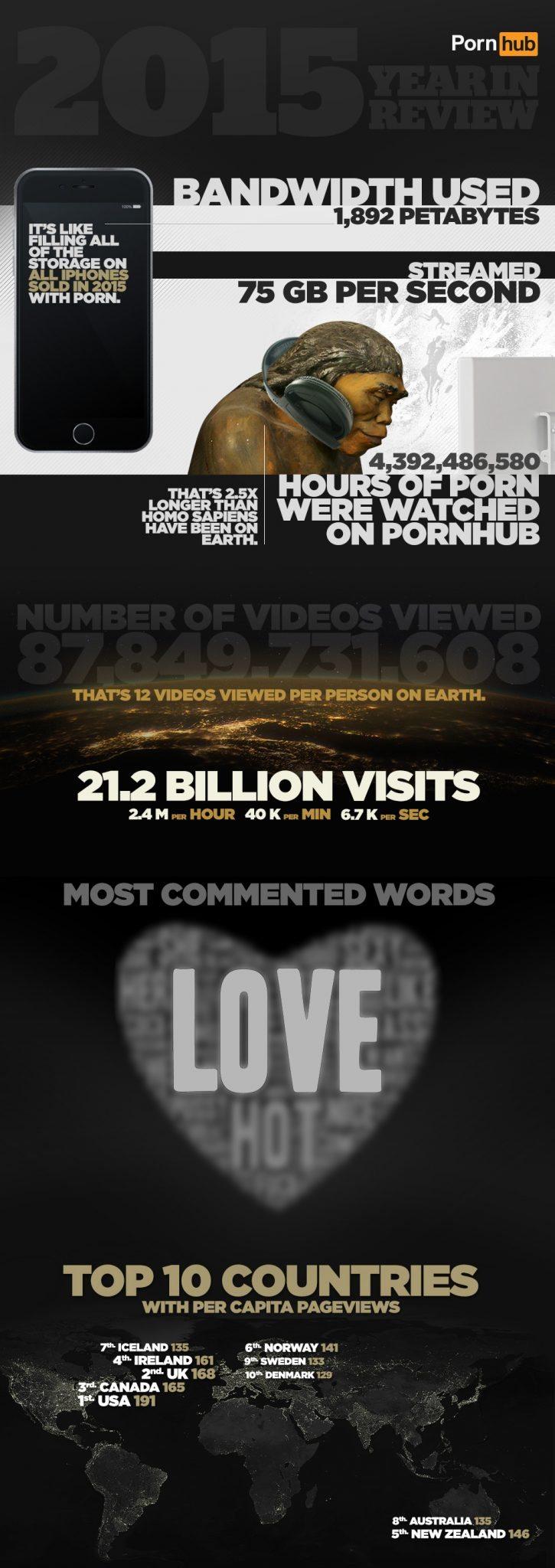 Infographic-3LOVE