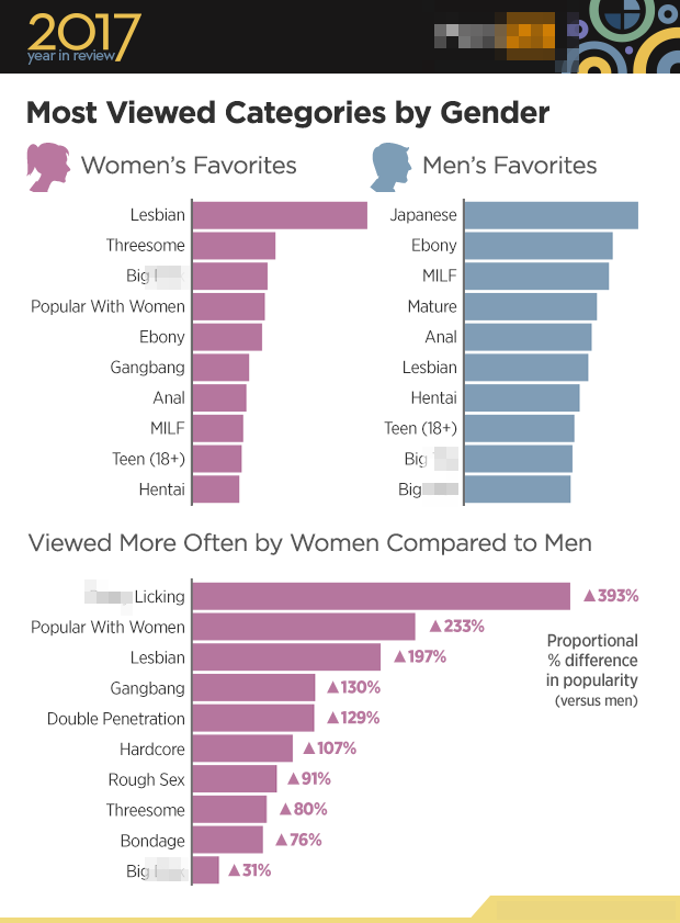 top categories of porn
