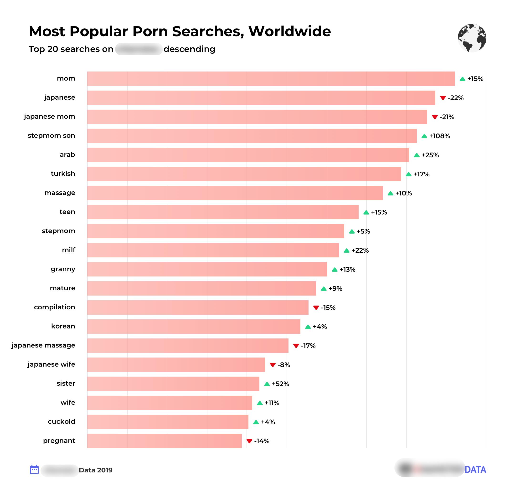 Biggest porn search